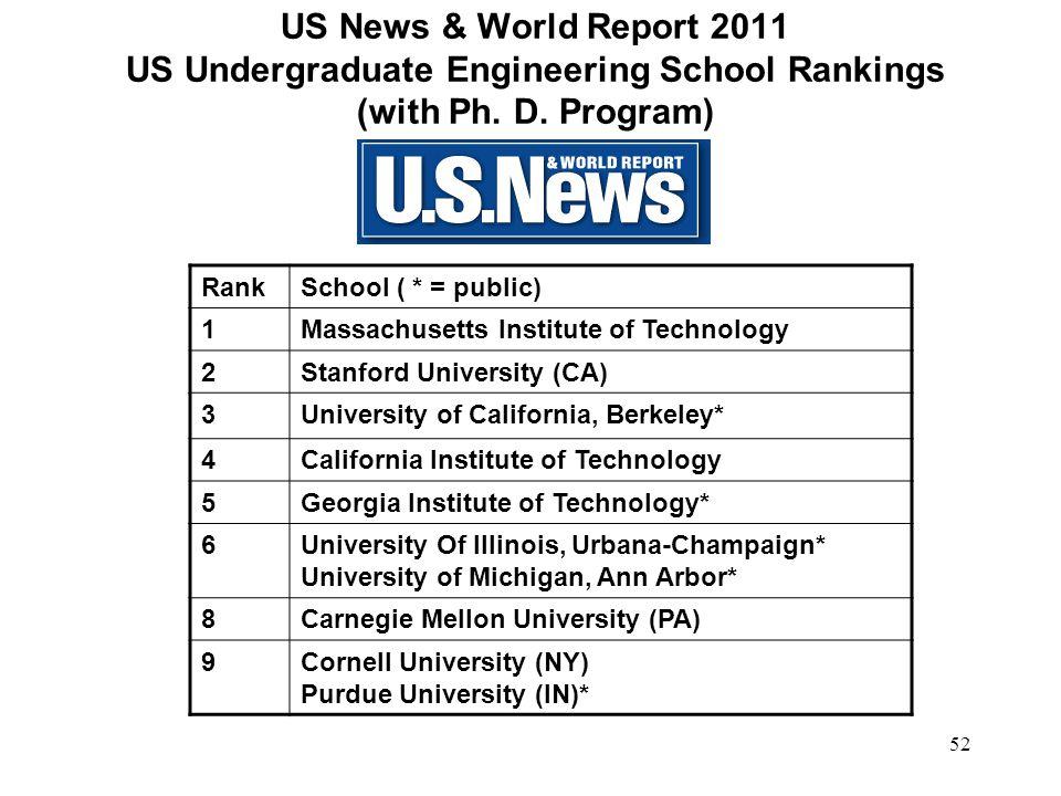 52 US News & World Report 2011 US Undergraduate Engineering School Rankings (with Ph. D. Program) RankSchool ( * = public) 1Massachusetts Institute of