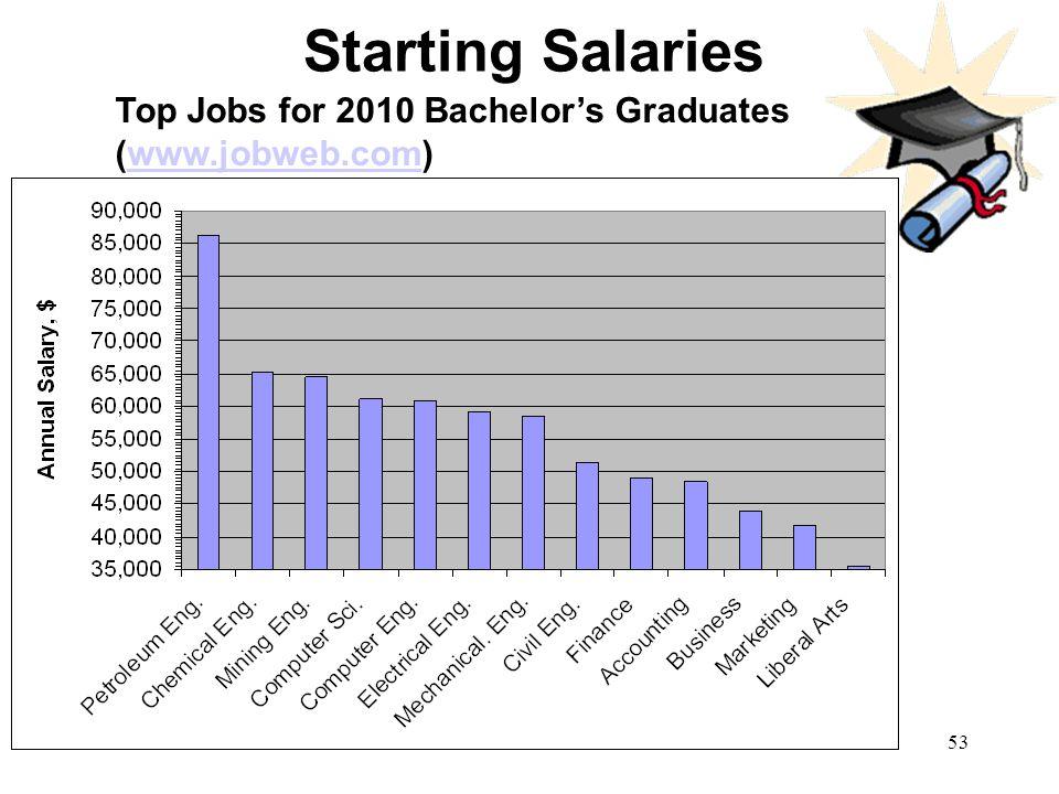 53 Starting Salaries Top Jobs for 2010 Bachelors Graduates (www.jobweb.com)www.jobweb.com