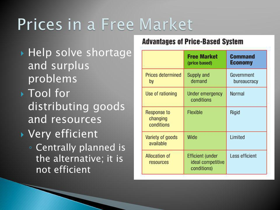 Provides a common language Price as an incentive Prices provide incentive to both demand and supply Buyers behave to prices in a certain way; as do suppliers (Law of Demand; Law of Supply)