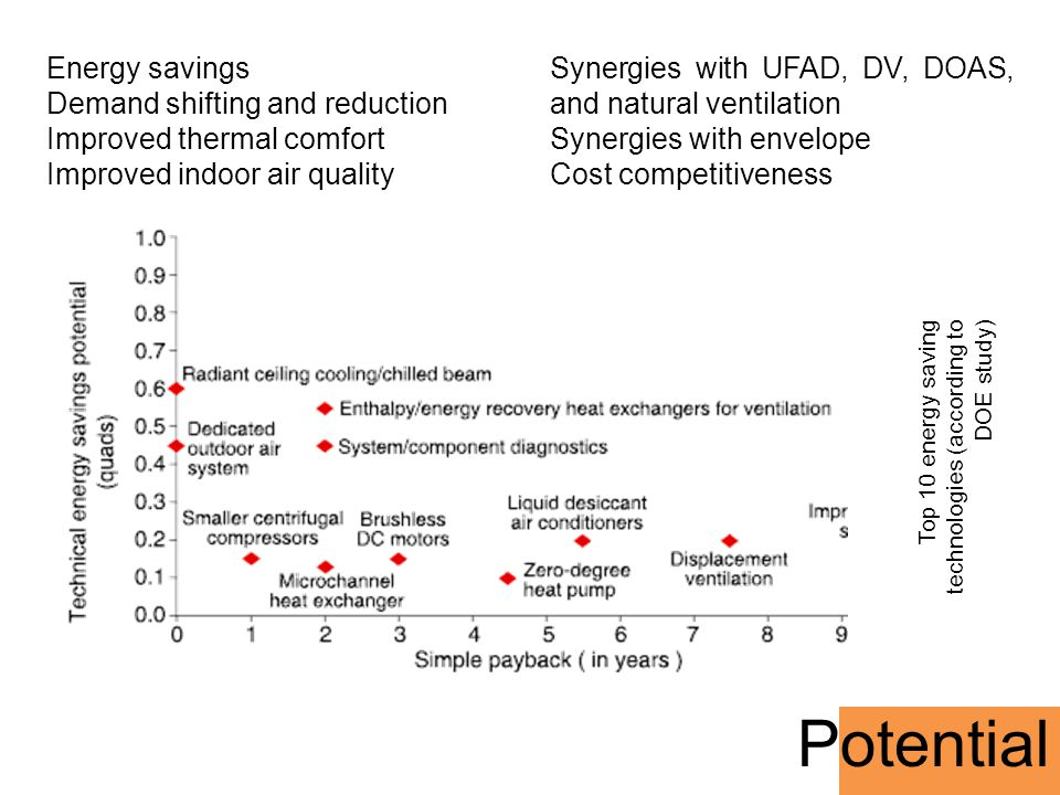 Potential Energy savings Demand shifting and reduction Improved thermal comfort Improved indoor air quality Synergies with UFAD, DV, DOAS, and natural
