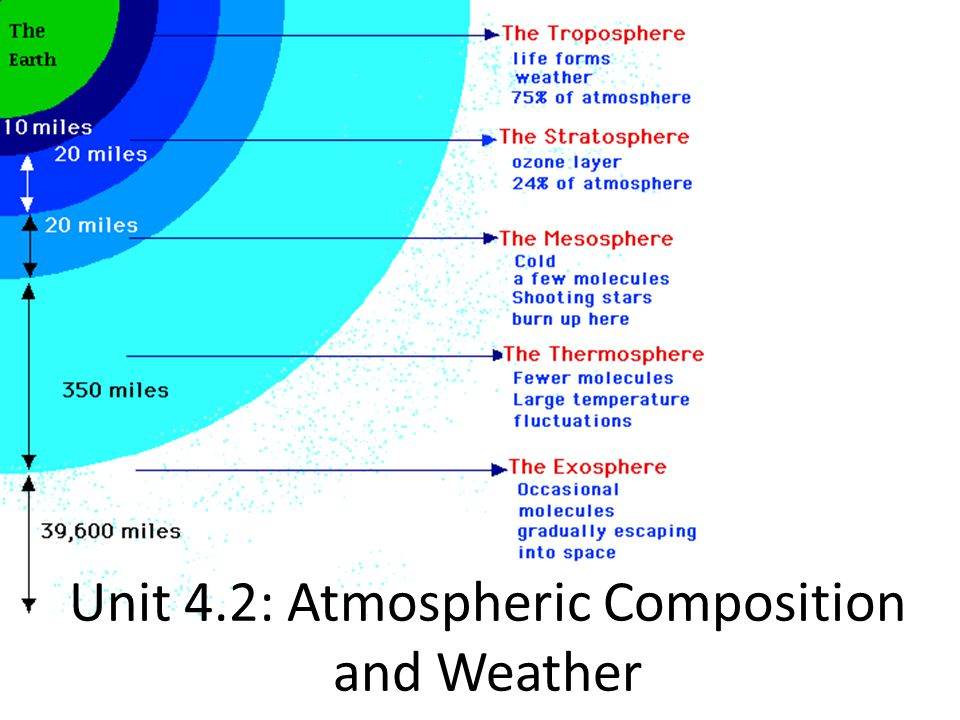 I.4 Atmospheric Layers: A.Troposphere: tropos- = change, turning 1.Where air turns over, is mixed; most weather occurs here 2.Temperatures as altitude b/c air molecules are farther apart, less able to conduct heat 3.Contains 80% of atmospheres mass 4.Tropopause: boundary between troposphere and stratrosphere; varies with location and season: a.Thicker in the tropics, thinner at the poles b/c of air temperature b.Thicker in summer, thinner in winter b/c of air temperature 2