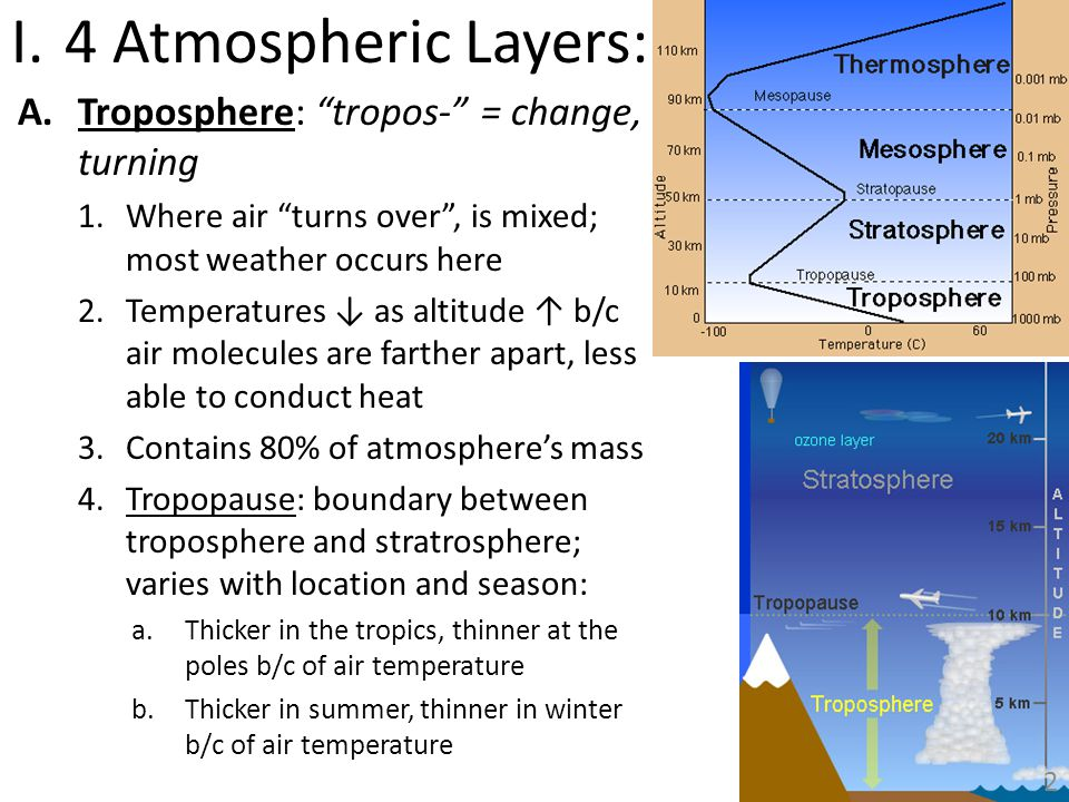 I.4 Atmospheric Layers: A.Troposphere: tropos- = change, turning 1.Where air turns over, is mixed; most weather occurs here 2.Temperatures as altitude