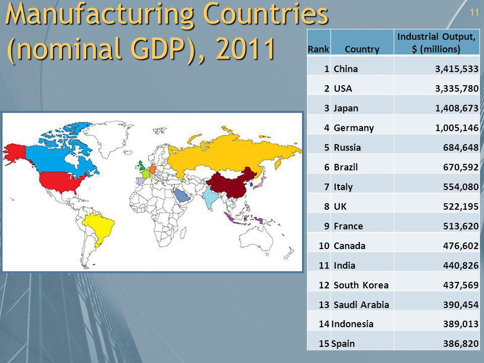 Manufacturing Countries (nominal GDP), 2011 RankCountry Industrial Output, $ (millions) 1 China3,415,533 2 USA3,335,780 3 Japan1,408,673 4 Germany1,00