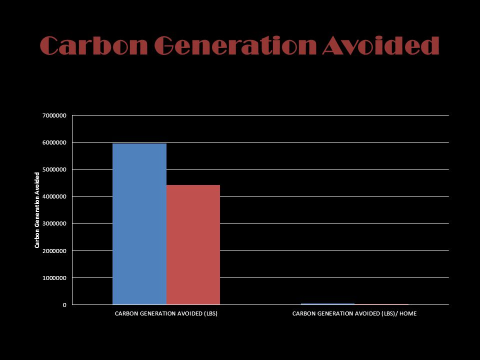 Carbon Generation Avoided