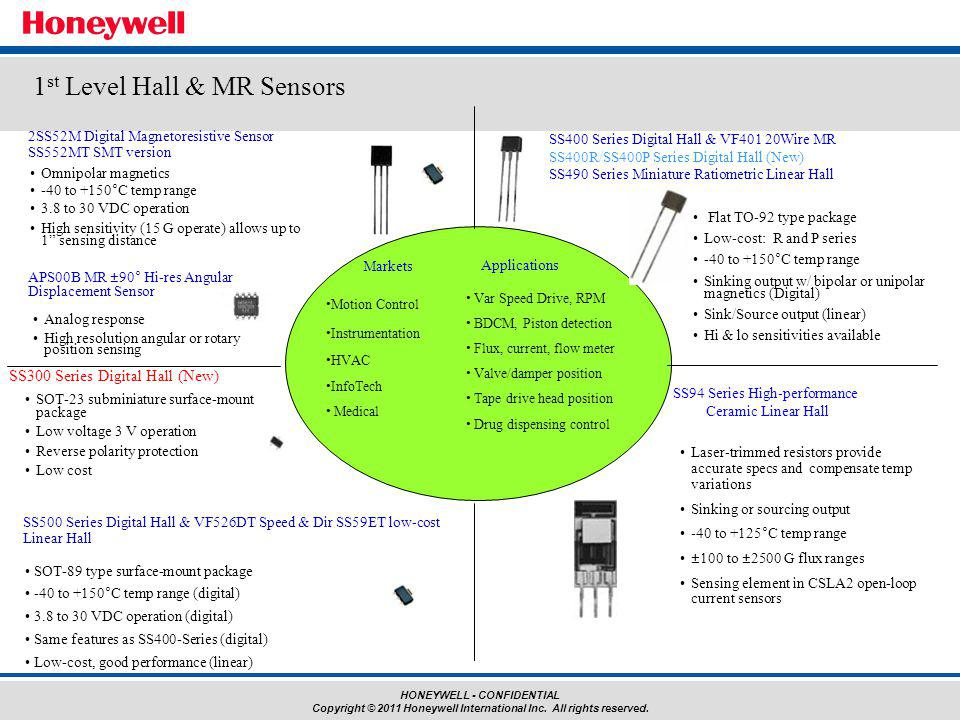 HONEYWELL - CONFIDENTIAL Copyright © 2011 Honeywell International Inc. All rights reserved. Omnipolar magnetics -40 to +150°C temp range 3.8 to 30 VDC