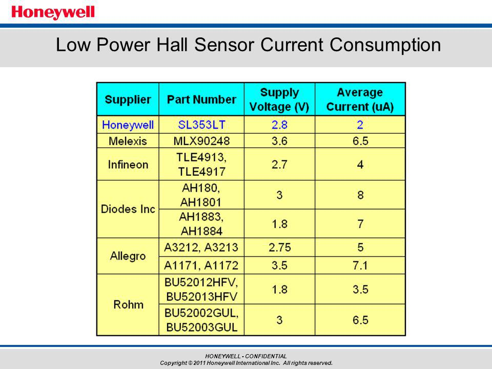 HONEYWELL - CONFIDENTIAL Copyright © 2011 Honeywell International Inc. All rights reserved. Low Power Hall Sensor Current Consumption