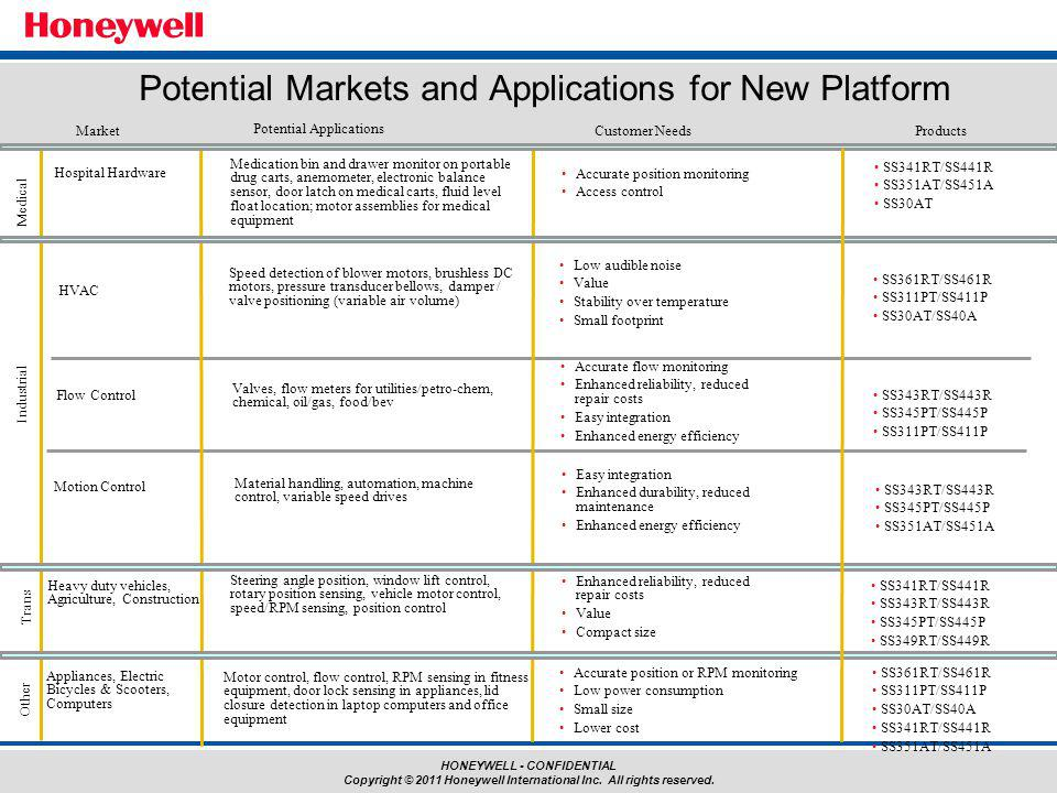 HONEYWELL - CONFIDENTIAL Copyright © 2011 Honeywell International Inc. All rights reserved. MarketProducts Potential Applications Medical Hospital Har