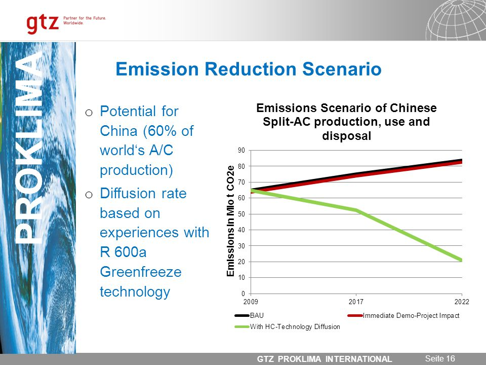 31.05.2014 Seite 16 GTZ PROKLIMA INTERNATIONAL PROKLIMA Emission Reduction Scenario o Potential for China (60% of worlds A/C production) o Diffusion r