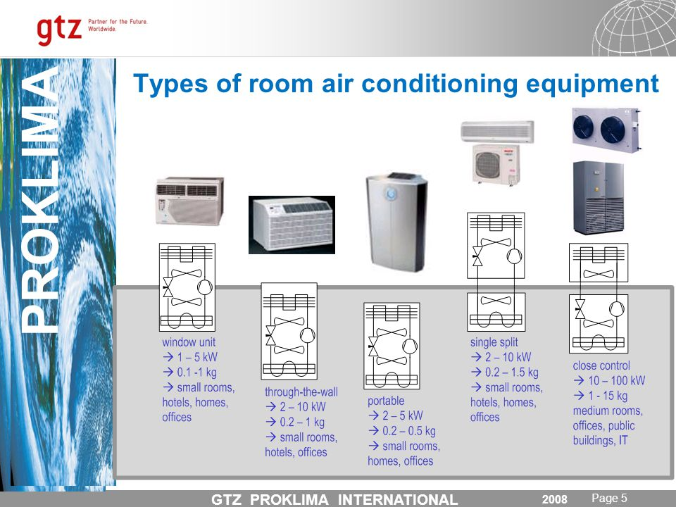31.05.2014 Seite 5 Page 5 PROKLIMA GTZ PROKLIMA INTERNATIONAL April 2008 PROKLIMA GTZ PROKLIMA INTERNATIONAL Types of room air conditioning equipment