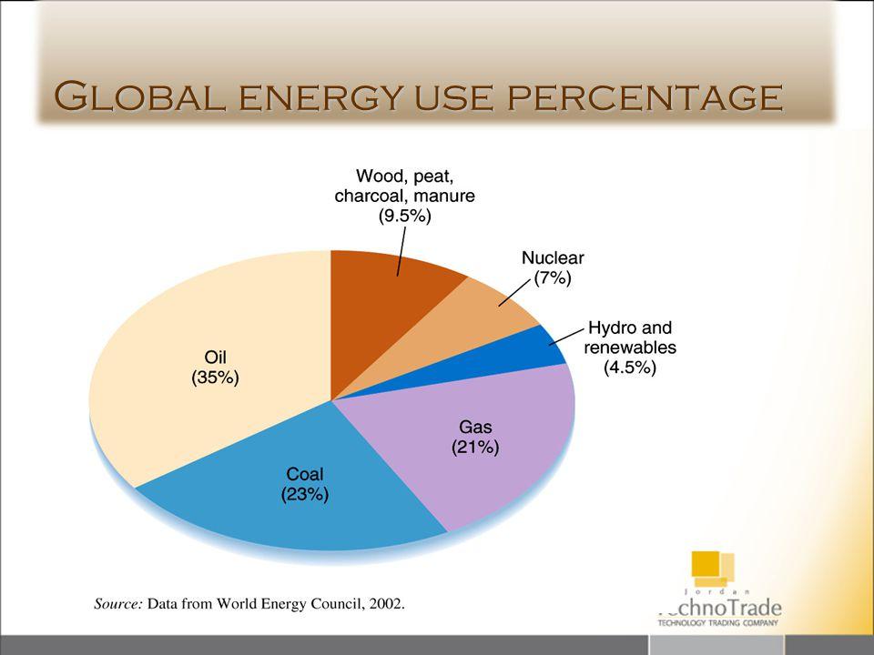 Global energy use percentage