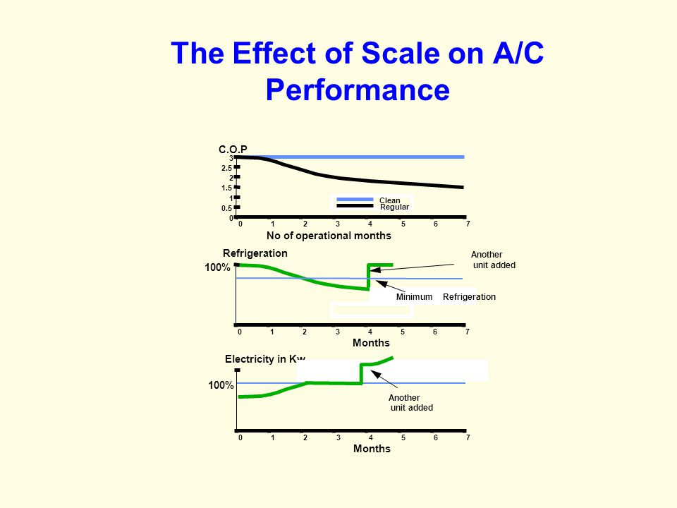The Effect of Scale on A/C Performance Clean Regular 0 0.5 1 1.5 2 2.5 3 0 C.O.P 1234567 No of operational months 100% Refrigeration 01234567 Months MinimumRefrigeration Another unit added 100% Electricity in Kw 01234567 Months Another unit added