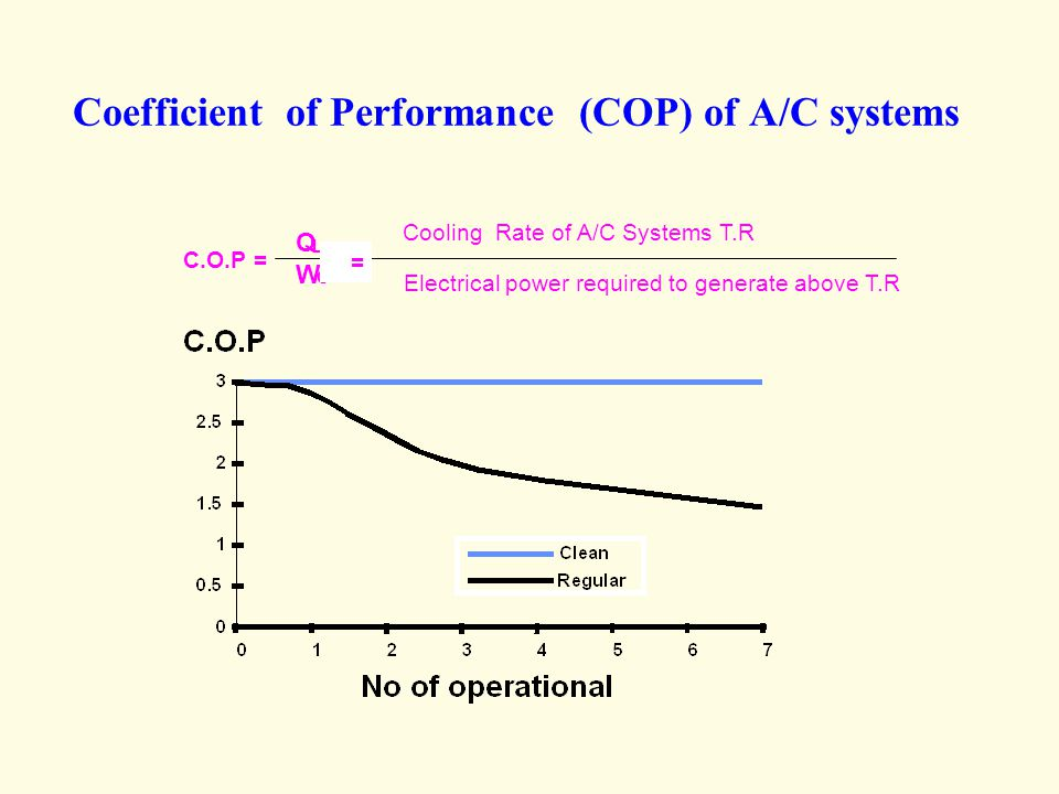 Coefficient of Performance (COP) of A/C systems Q L W C Cooling Rate of A/C Systems T.R Electrical power required to generate above T.R C.O.P = =