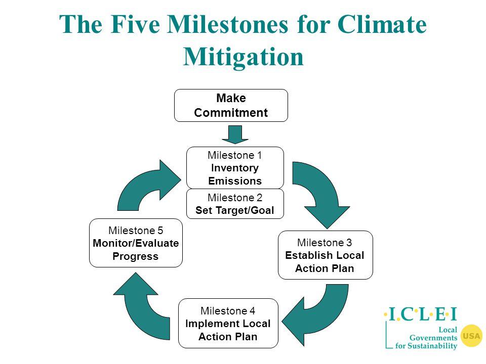 Make Commitment Milestone 1 Inventory Emissions Milestone 2 Set Target/Goal Milestone 3 Establish Local Action Plan Milestone 5 Monitor/Evaluate Progress Milestone 4 Implement Local Action Plan The Five Milestones for Climate Mitigation