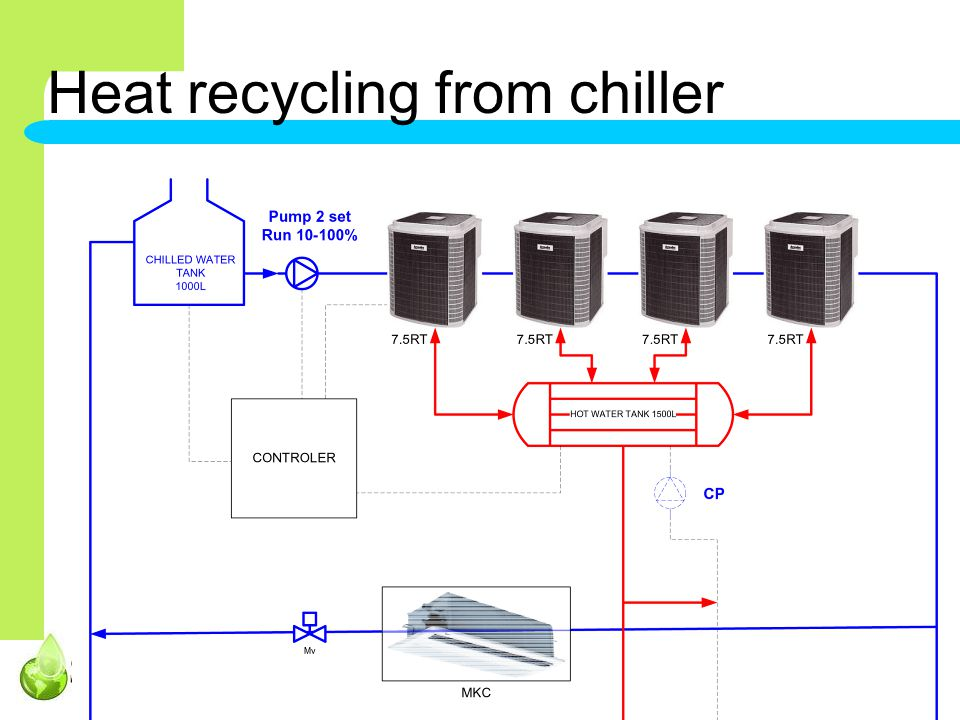 Silver Hawk Engineering – your foremost service company for M&E, HVAC & Hot water systems Heat recycling from chiller