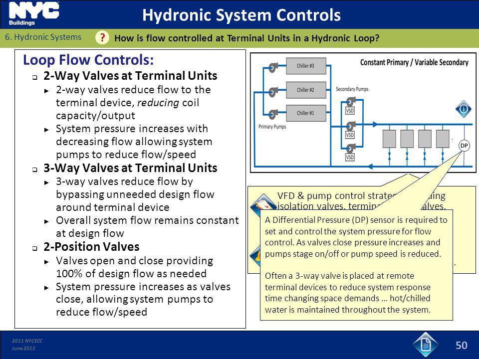 2011 NYCECC June 2011 VFD & pump control strategy, including isolation valves, terminal device valves, temperature reset sequences, pressure sensors,