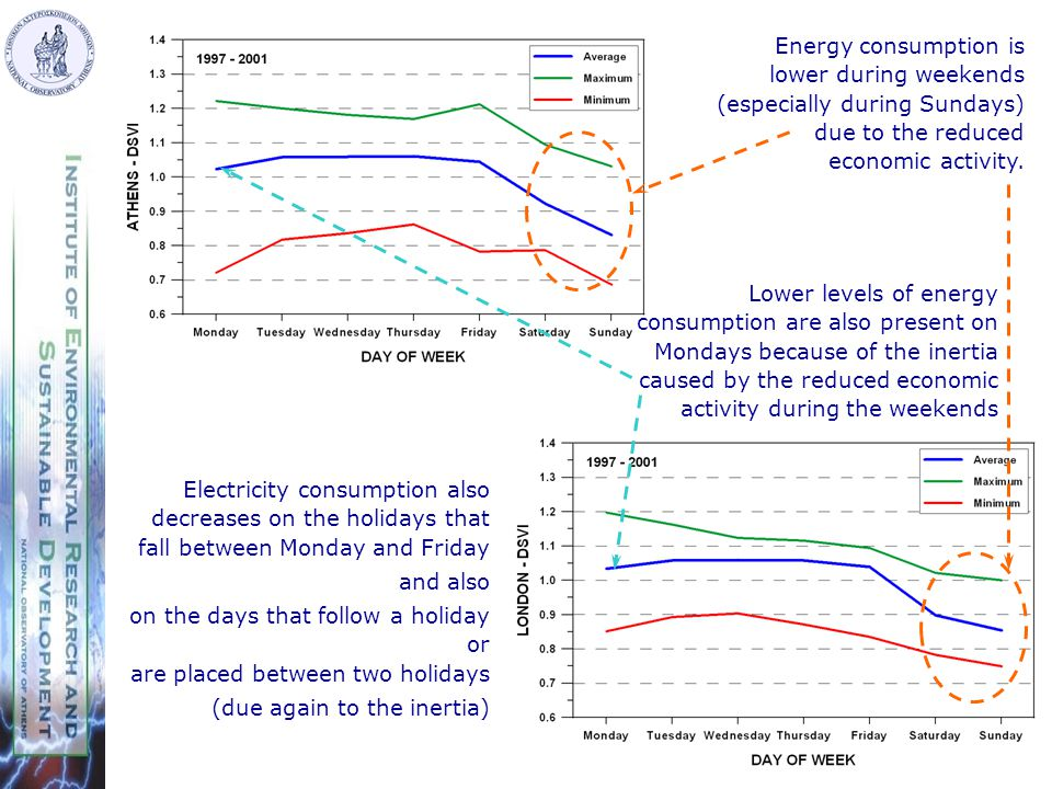 Electricity consumption also decreases on the holidays that fall between Monday and Friday and also on the days that follow a holiday or are placed between two holidays (due again to the inertia) Energy consumption is lower during weekends (especially during Sundays) due to the reduced economic activity.