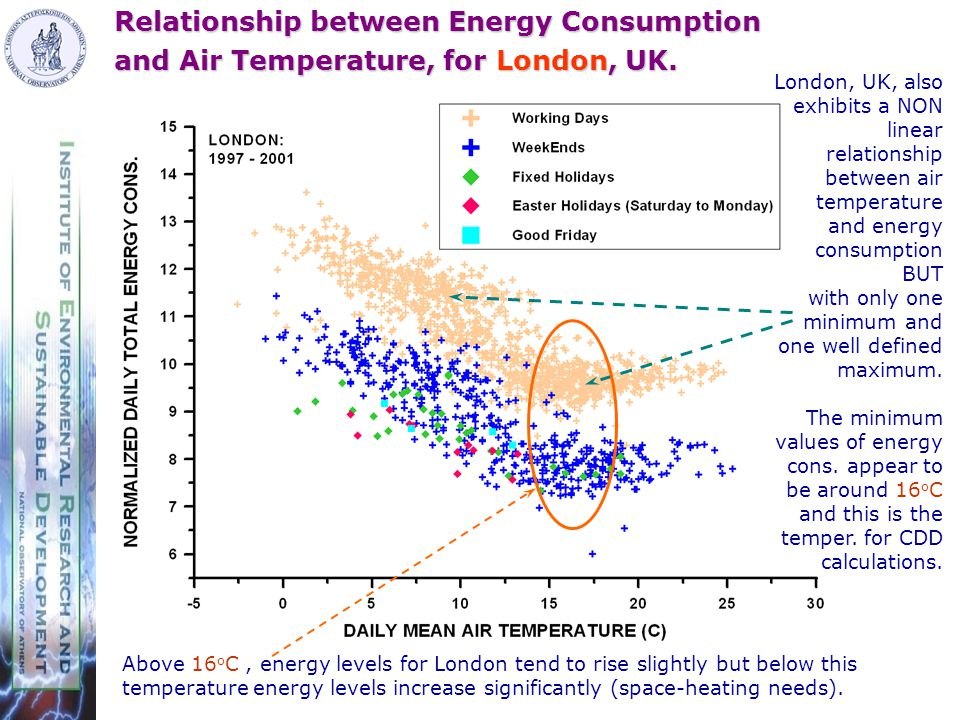 Relationship between Energy Consumption and Air Temperature, for London, UK.