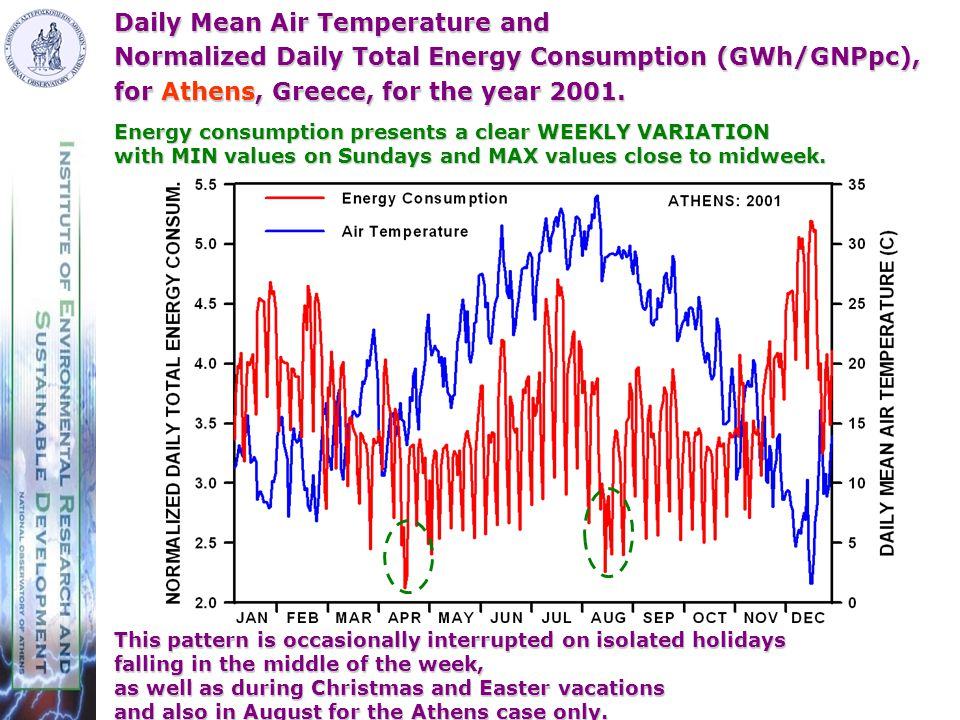 Daily Mean Air Temperature and Normalized Daily Total Energy Consumption (GWh/GNPpc), for Athens, Greece, for the year 2001.