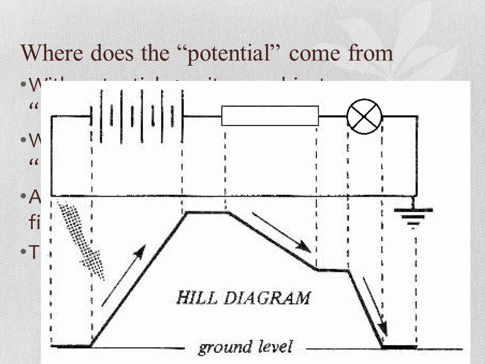 Where does the potential come from With potential gravity, an object can potentially fall from a height. With electrical potential, a charge can poten