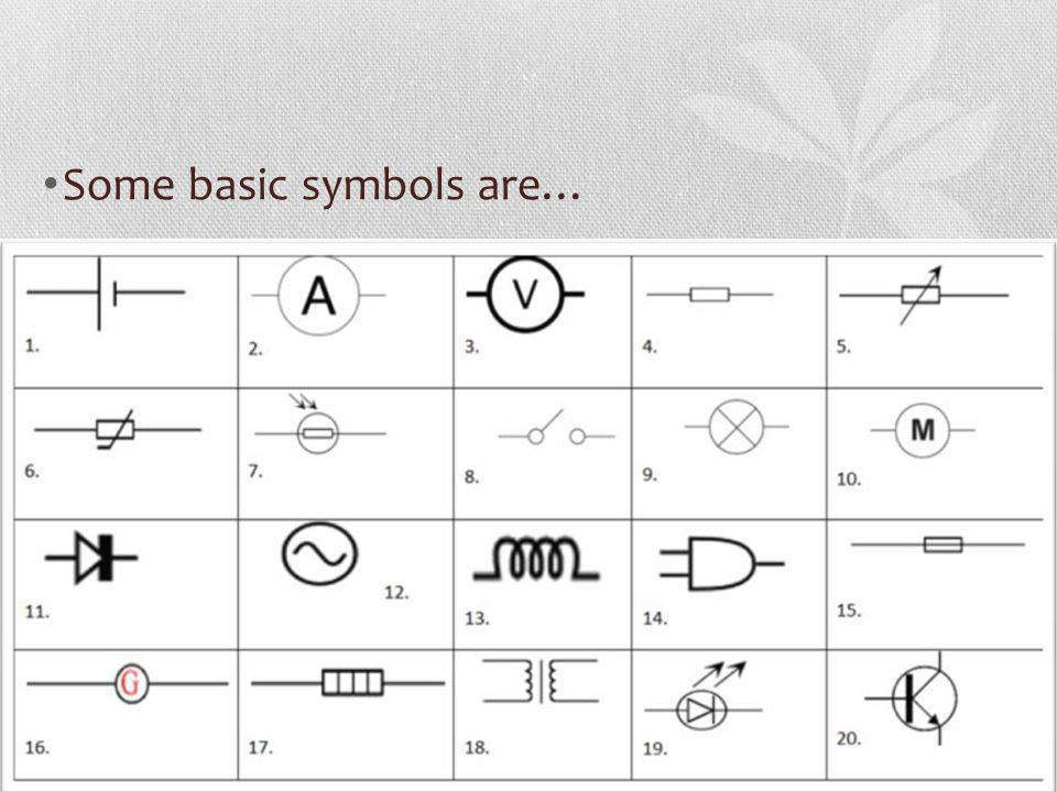 Some basic symbols are…