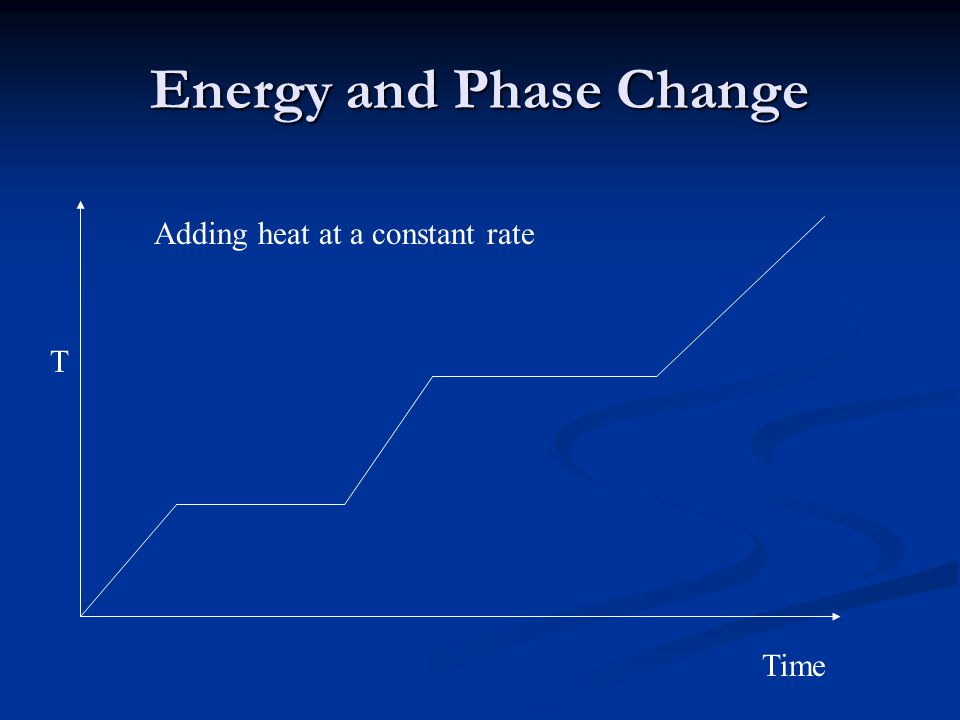 Energy and Phase Change T Time Adding heat at a constant rate