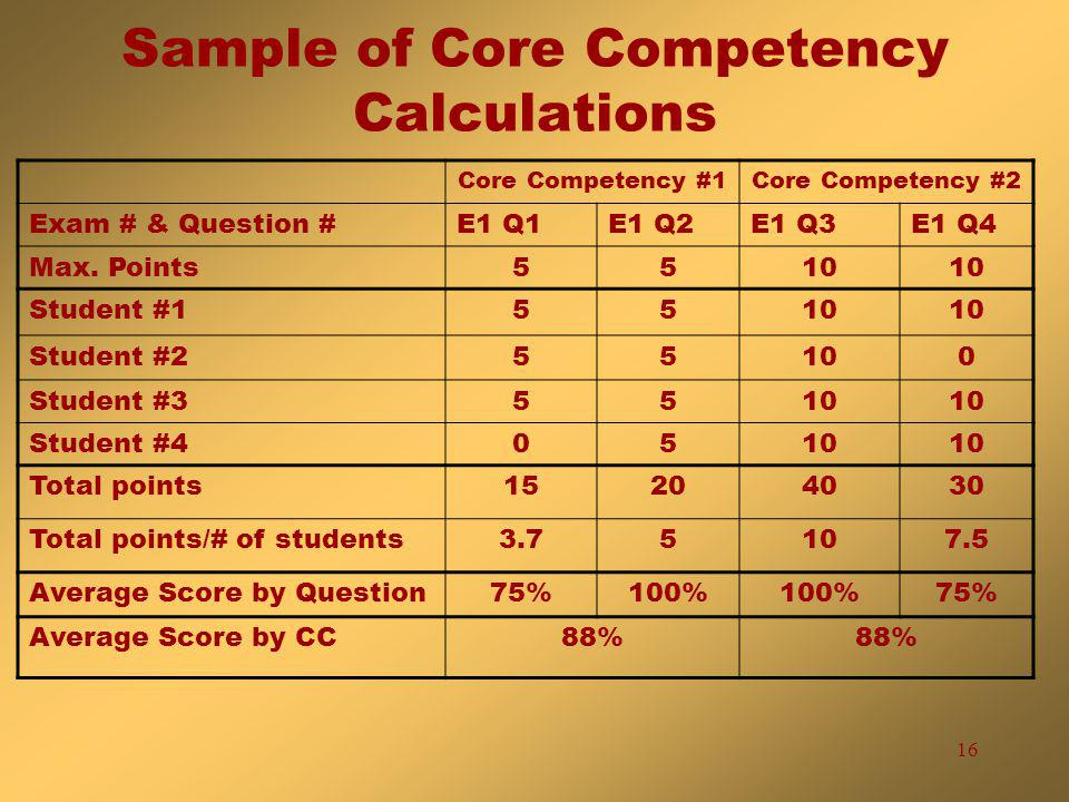 16 Sample of Core Competency Calculations Core Competency #1Core Competency #2 Exam # & Question #E1 Q1E1 Q2E1 Q3E1 Q4 Max.