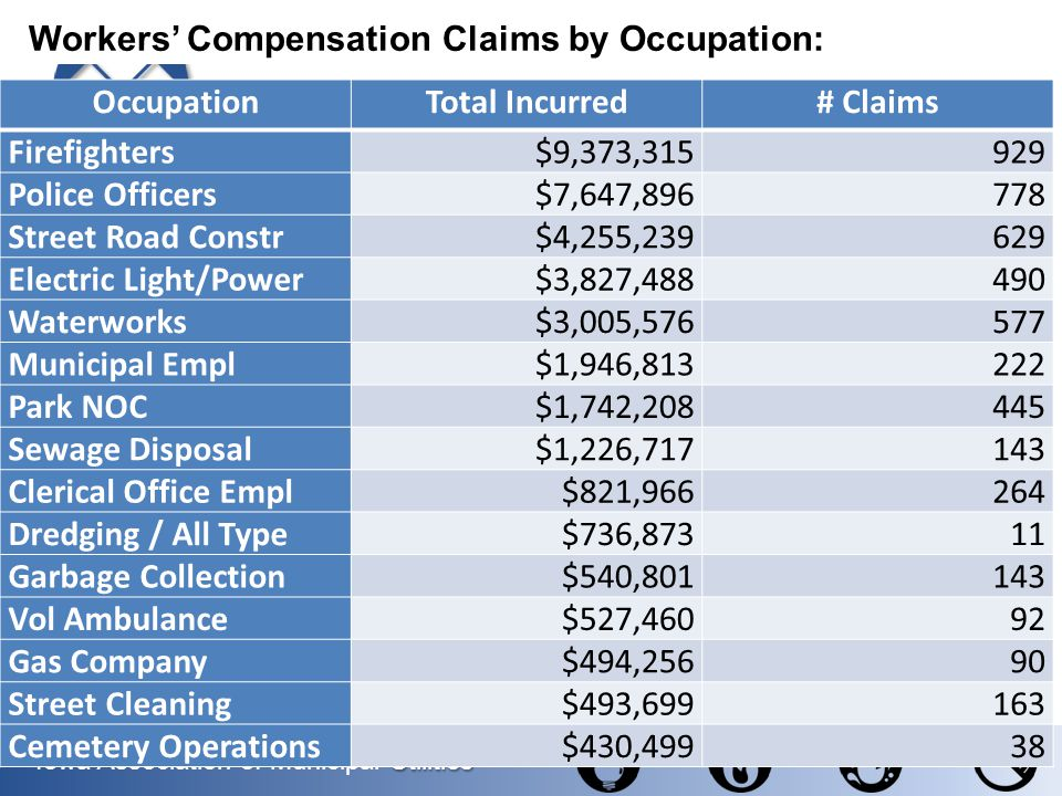 Utilities Iowa Association of Municipal Utilities OccupationTotal Incurred# Claims Firefighters$9,373,315929 Police Officers$7,647,896778 Street Road