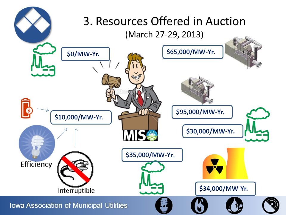 Utilities Iowa Association of Municipal Utilities 3. Resources Offered in Auction (March 27-29, 2013) $0/MW-Yr.$ $30,000/MW-Yr.$ $65,000/MW-Yr.$ $35,0
