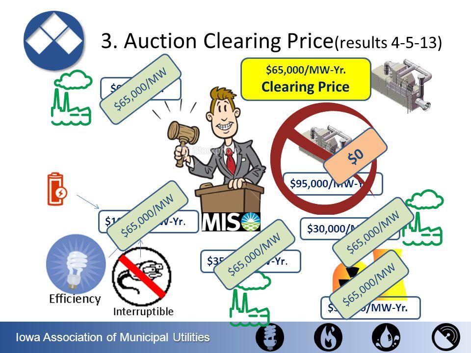 Utilities Iowa Association of Municipal Utilities 3. Auction Clearing Price (results 4-5-13) $0/MW-Yr.$ $30,000/MW-Yr.$ $35,000/MW-Yr.$ $34,000/MW-Yr.