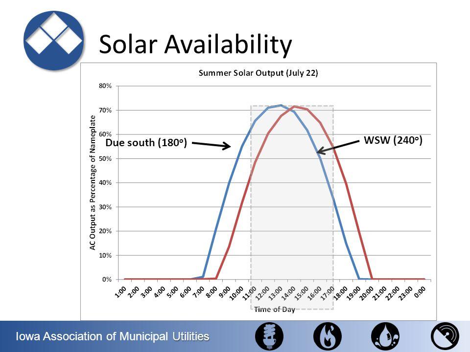 Utilities Iowa Association of Municipal Utilities Solar Availability Due south (180 o ) WSW (240 o )