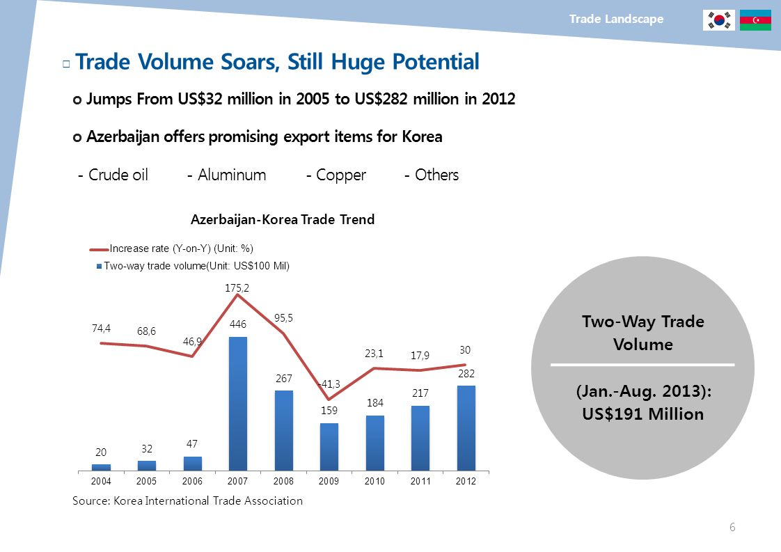 Trade Landscape Trade Volume Soars, Still Huge Potential o Jumps From US$32 million in 2005 to US$282 million in 2012 o Azerbaijan offers promising ex