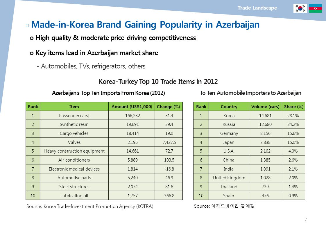 Trade Landscape Made-in-Korea Brand Gaining Popularity in Azerbaijan o High quality & moderate price driving competitiveness o Key items lead in Azerb
