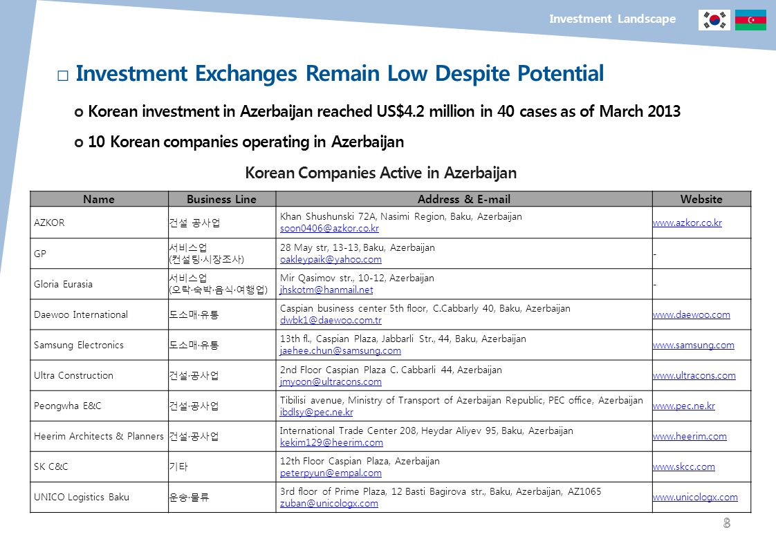 8 Investment Landscape Investment Exchanges Remain Low Despite Potential o Korean investment in Azerbaijan reached US$4.2 million in 40 cases as of Ma