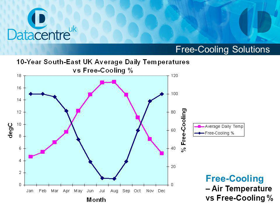 Free-Cooling Solutions Free-Cooling – Air Temperature vs Free-Cooling %