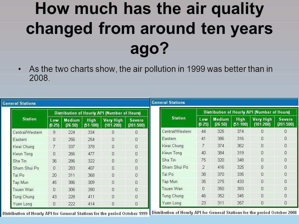 How much has the air quality changed from around ten years ago? As the two charts show, the air pollution in 1999 was better than in 2008.