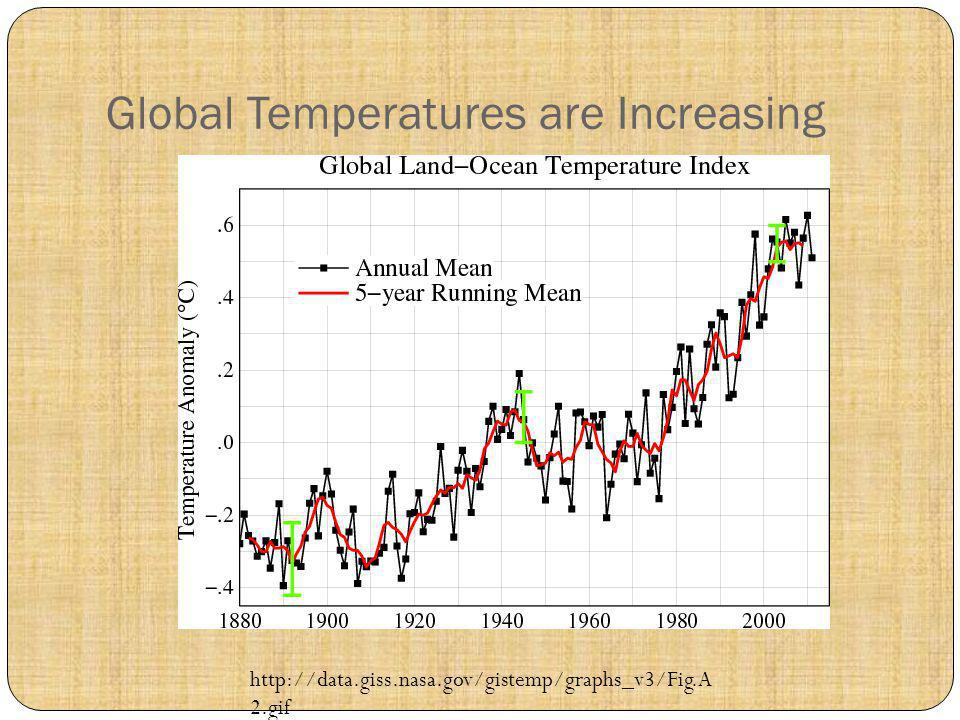 Global Temperatures are Increasing http://data.giss.nasa.gov/gistemp/graphs_v3/Fig.A 2.gif