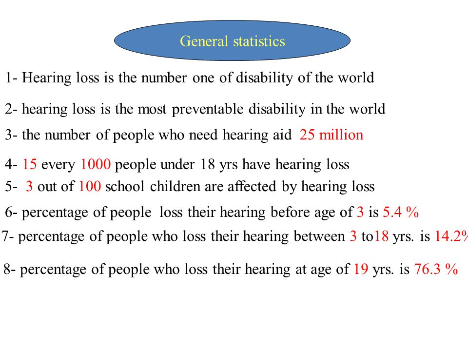 1- Hearing loss is the number one of disability of the world 2- hearing loss is the most preventable disability in the world 3- the number of people w