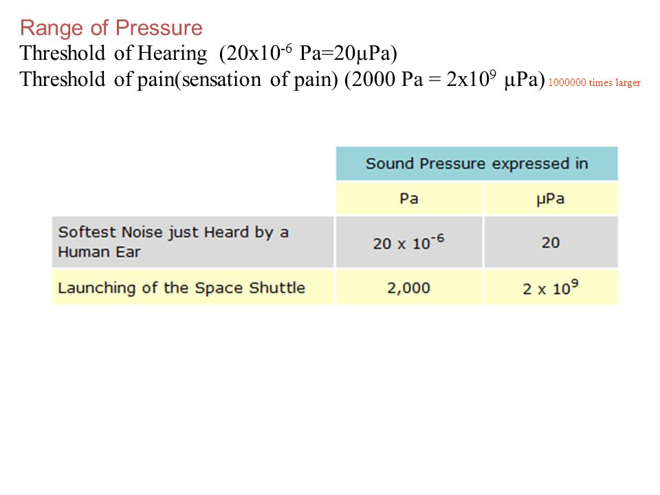 Threshold of Hearing (20x10 -6 Pa=20µPa) Threshold of pain(sensation of pain) (2000 Pa = 2x10 9 µPa) 1000000 times larger Range of Pressure