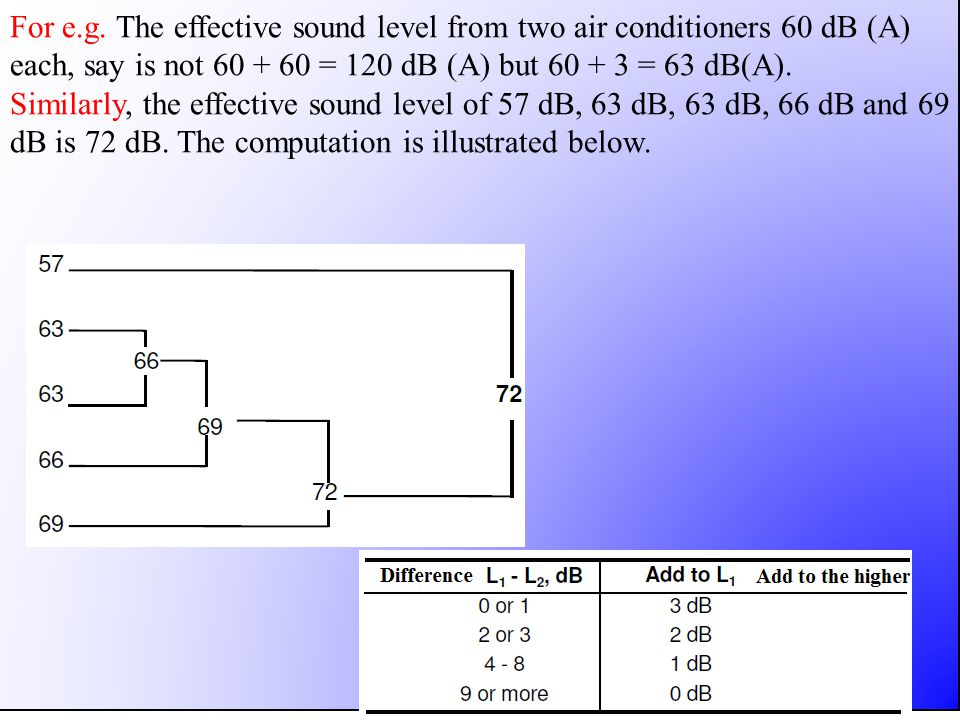 For e.g. The effective sound level from two air conditioners 60 dB (A) each, say is not 60 + 60 = 120 dB (A) but 60 + 3 = 63 dB(A). Similarly, the eff