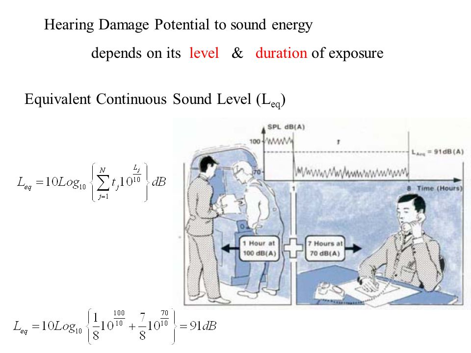 Hearing Damage Potential to sound energy depends on its level & duration of exposure Equivalent Continuous Sound Level (L eq ) t j : Fraction of total