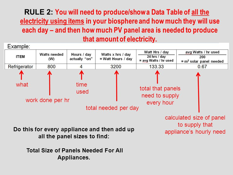 RULE 2: You will need to produce/show a Data Table of all the electricity using items in your biosphere and how much they will use each day – and then