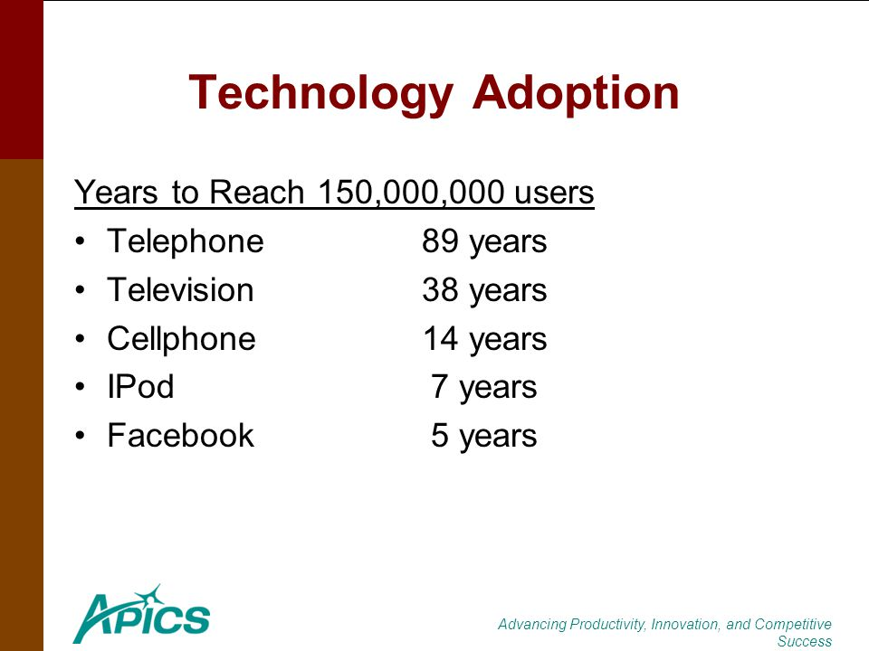 Advancing Productivity, Innovation, and Competitive Success Technology Adoption Years to Reach 150,000,000 users Telephone89 years Television38 years