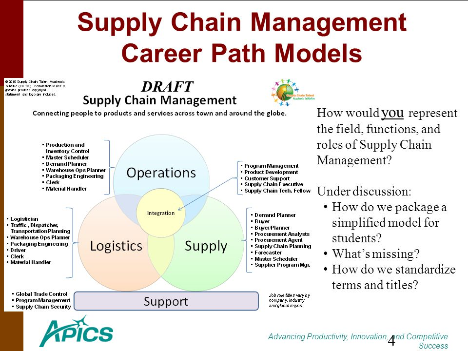 Advancing Productivity, Innovation, and Competitive Success Supply Chain Management Career Path Models 47 How would you represent the field, functions