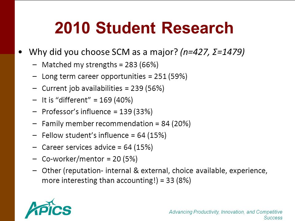 Advancing Productivity, Innovation, and Competitive Success 2010 Student Research Why did you choose SCM as a major? (n=427, Σ=1479) –Matched my stren