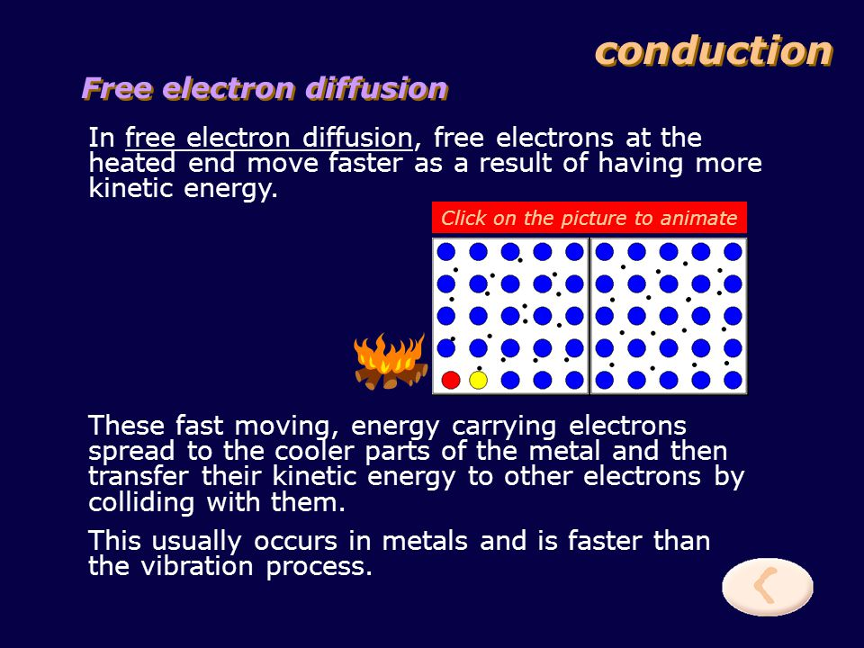 conduction Molecular Vibration In molecular vibration, the molecules of the substance being heated vibrate faster.