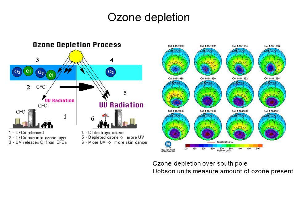 Ozone depletion Ozone depletion over south pole Dobson units measure amount of ozone present