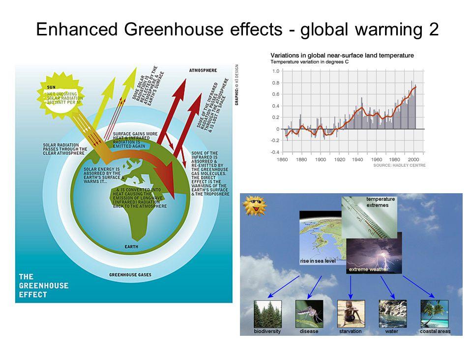 Enhanced Greenhouse effects - global warming 2