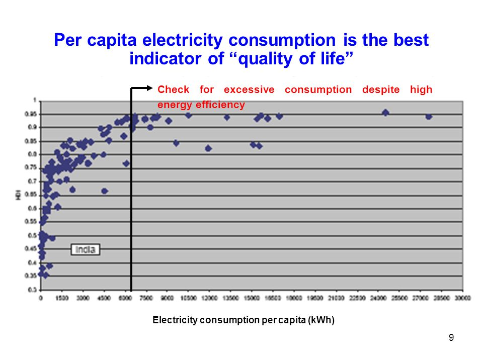 9 Per capita electricity consumption is the best indicator of quality of life Check for excessive consumption despite high energy efficiency Electrici