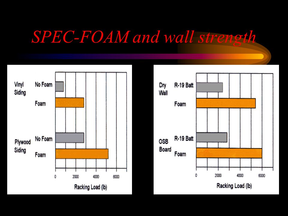 SPEC-FOAM and wall strength