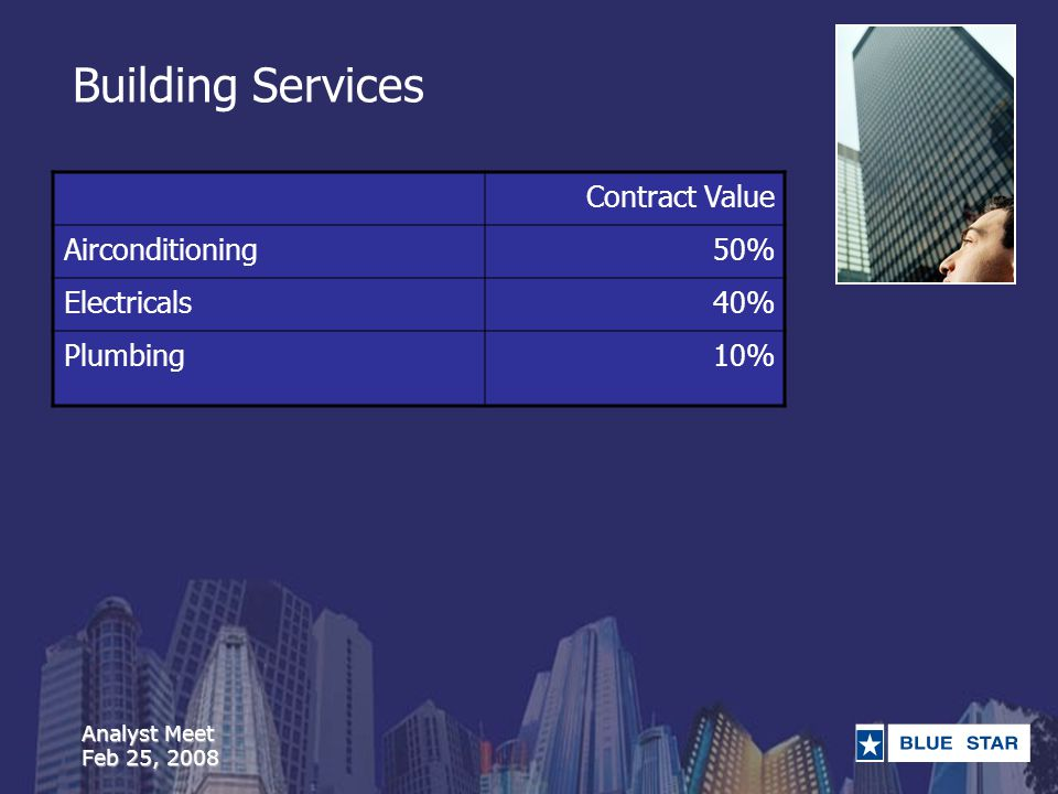 Analyst Meet Feb 25, 2008 Building Services Contract Value Airconditioning50% Electricals40% Plumbing10%